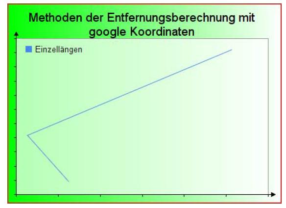 Methoden der Entfernungsberechnung mit google Koordinaten