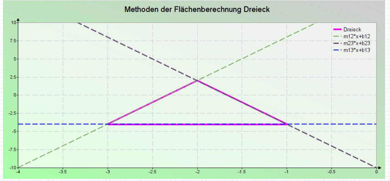 Methoden der Flächenberechnung Dreieck