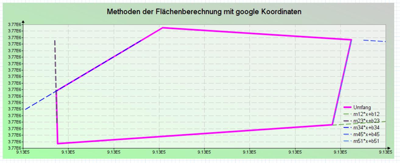 Methoden der Flächenberechnung mit google Koordinaten