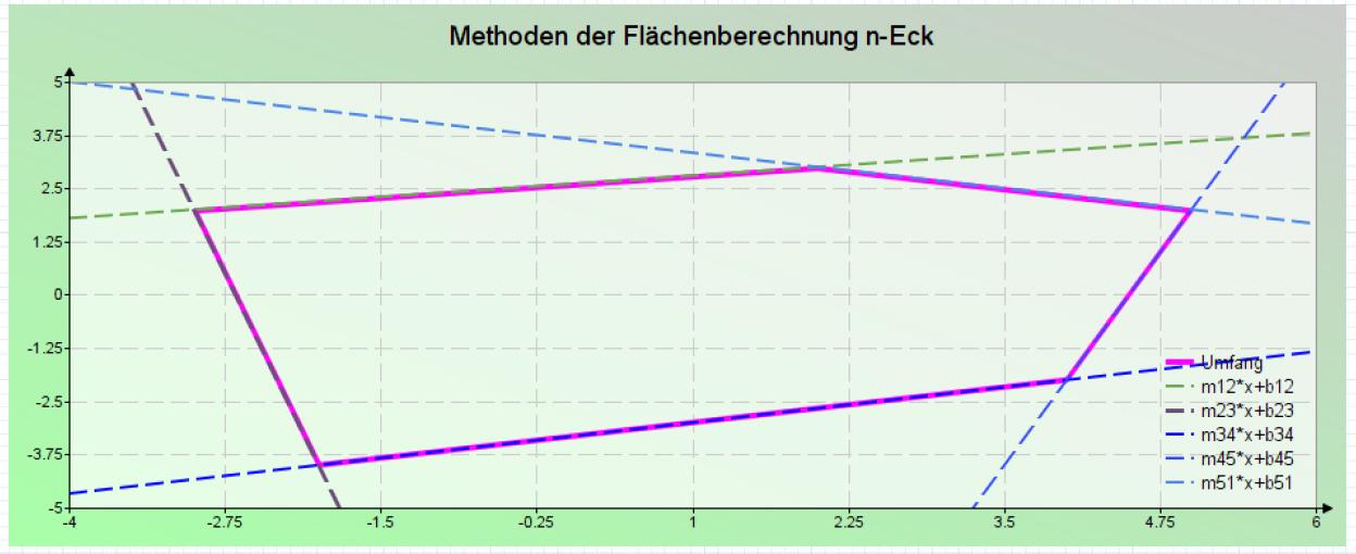 Methoden der Flächenberechnung n-Eck